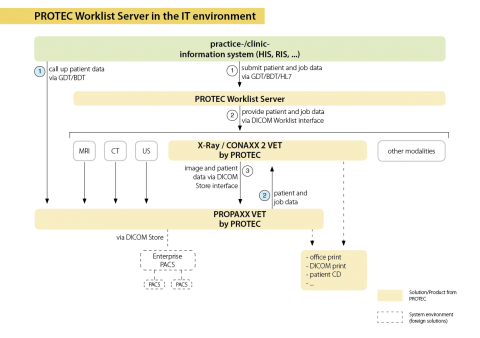 Worklist Server-02